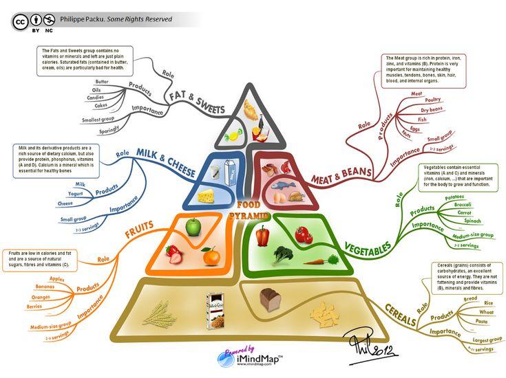 Extrêmement Les 25 meilleures idées de la catégorie Pyramide alimentaire des  KC37