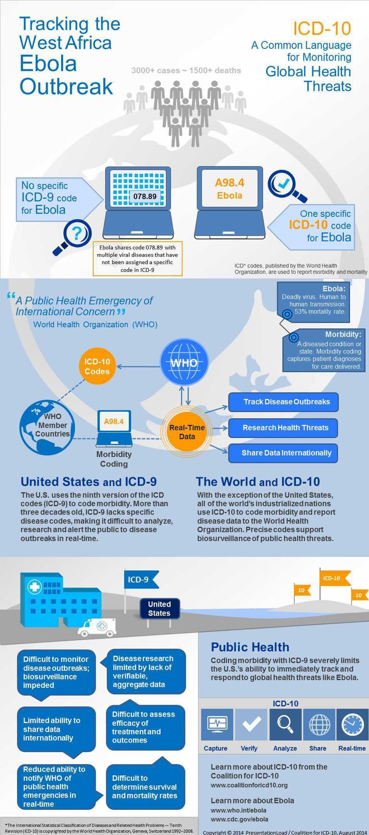 100 tips for icd 10 pcs coding - Infographic Icd 10 Can Help Track The Ebola Outbreak