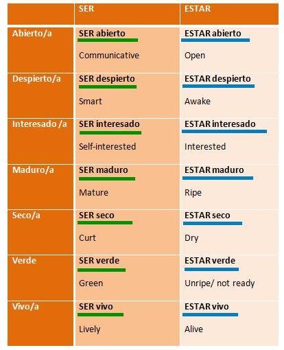 Some adjectives change their meaning with: SER or ESTAR // SER / ESTAR + adjetivo: slgunos adjetivos cambian de significado con: SER o ESTAR
