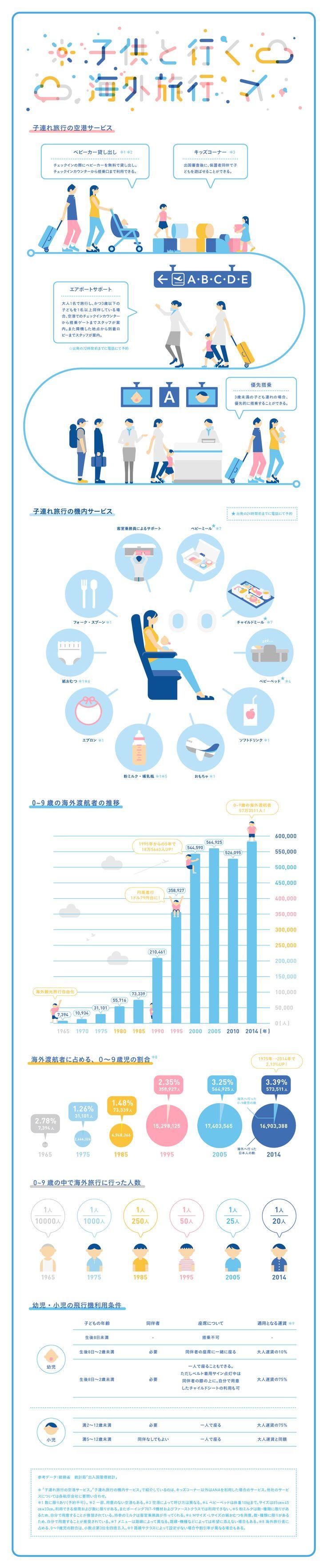 子供と行く海外旅行|Infographics|ANA Travel & Life                                                                                                                                                      もっと見る