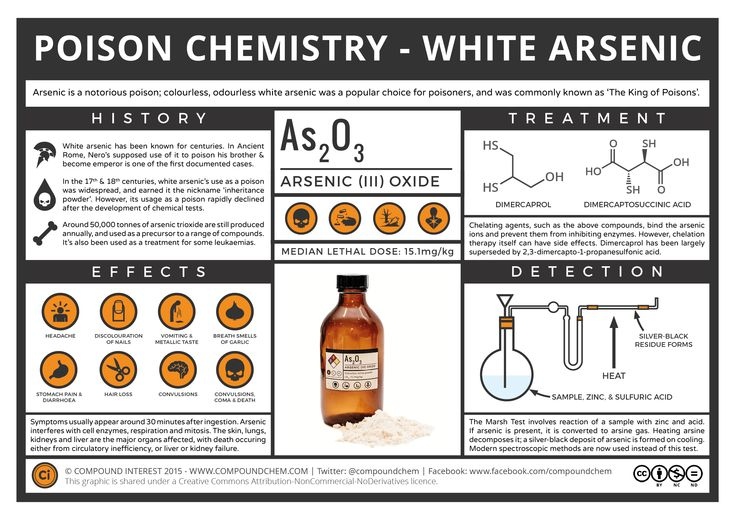 Poison-Chemistry-White-Arsenic.png (PNG Image, 2480 × 1754 pixels) - Scaled (44%)