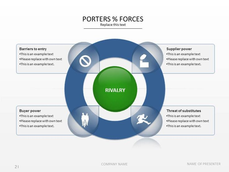PowerPoint - Porters 5 forces