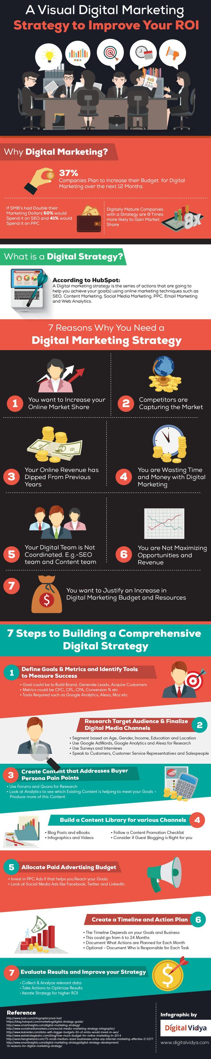 Creating a b2b digital marketing plan for 2017 infographic smart - Top 25 Best Digital Marketing Plan Ideas On Pinterest Digital Marketing Strategy Digital Strategy And Strategic Marketing Plan