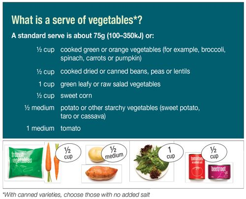 Serve sizes | Eat For Health
