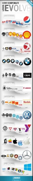 Evolution of corporate logo's.