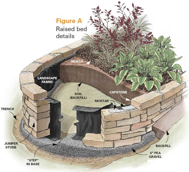 raised garden bed plans | ... About Building and Using Raised Garden Beds | Creative Gardening Tips