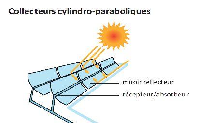 17 b sta bilder om teknik energie centrale solaire for Miroir solaire parabolique