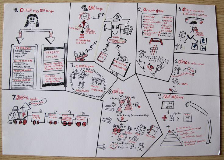 Canvas de una alumna del Ciclo Formativo de Educación Infantil.