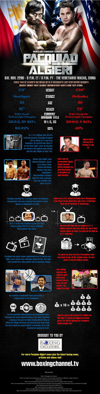 Pacquiao's Next Fight: Pacquiao vs Algieri [Infographic]