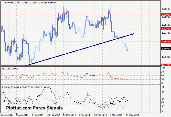 Friday's Forex: Mixed Signals