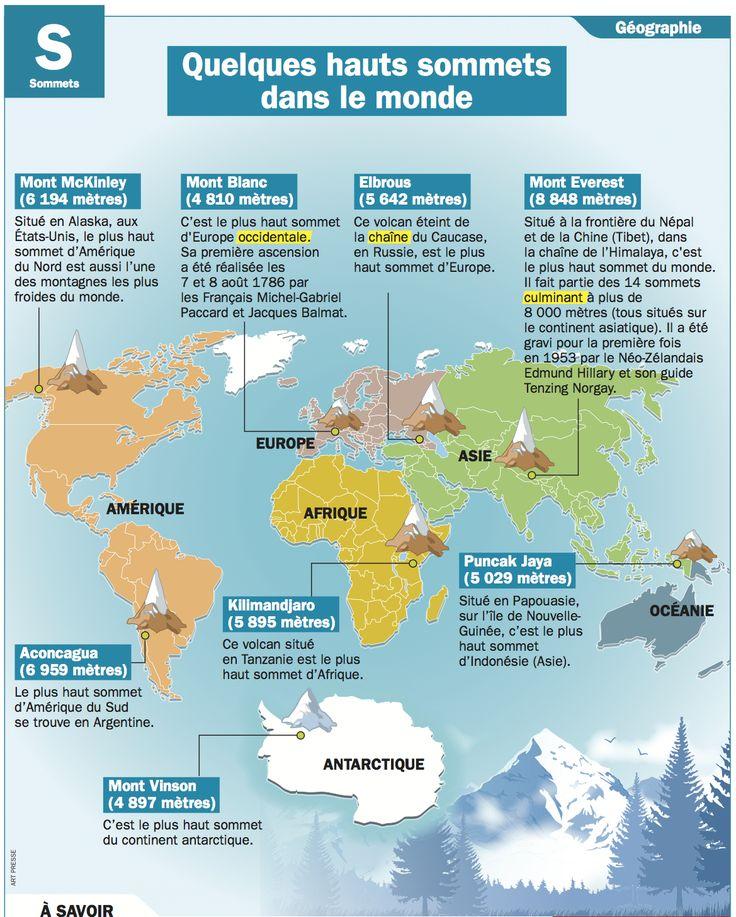 Mon Quotidien - le seul site d'information quotidien pour les 10-14 ans! - Quelques hauts sommets dans le monde