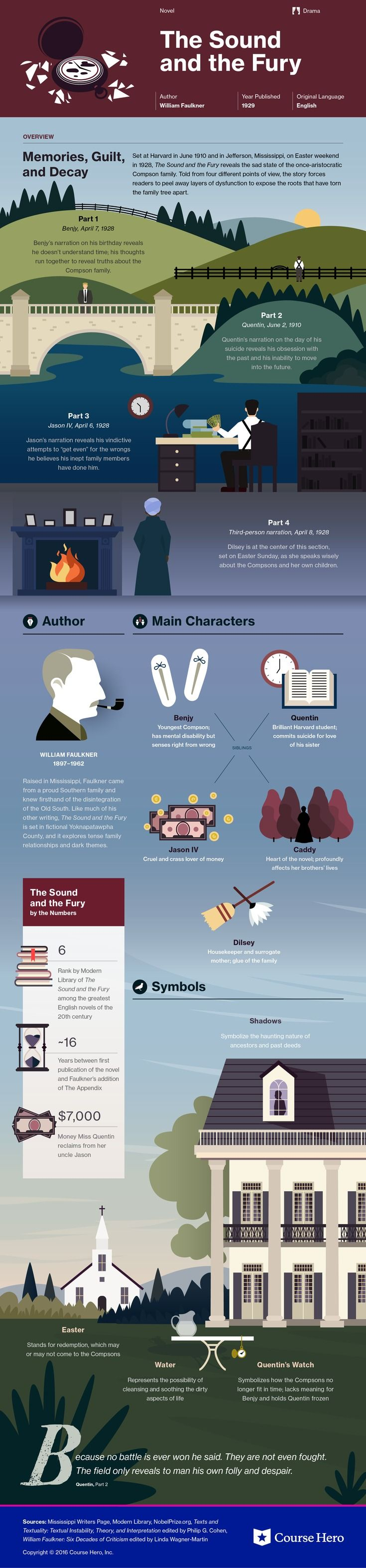 images about literature infographics the the sound and the fury course hero infographic