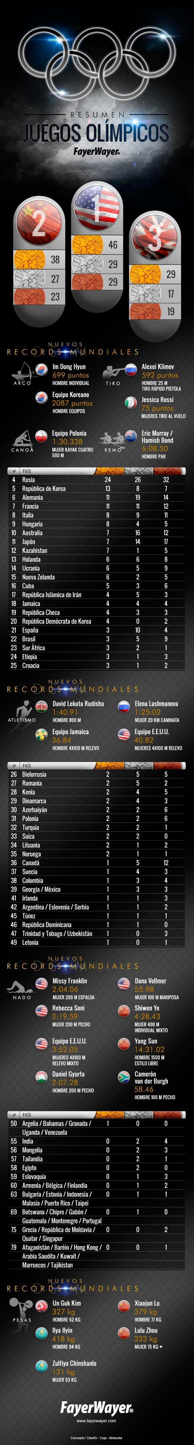 #JJOO Muchos números sobre los #JuegosOlímpicos (Infografía)