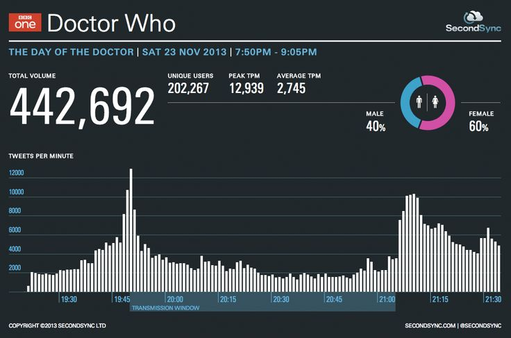 Doctor Who 50th Anniversary episode The Day of the Doctor generates 442,692 tweets during broadcast