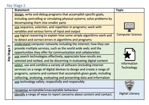 'Computing 2014: Some ideas on assessment'. A good overview of assessment issues in KS1 and 2 by Pete Dring.