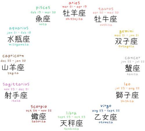 Japanese Zodiac Names And Kanji