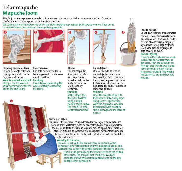 Manos a la obra: construye una muñeca chilote Icarito