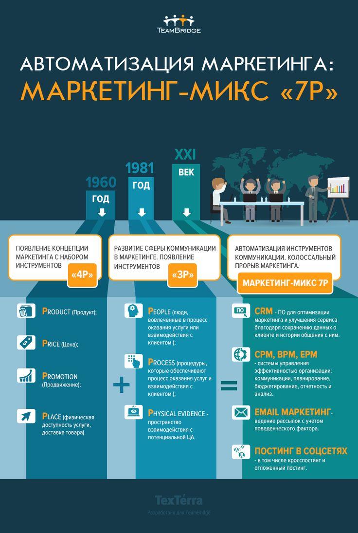 Автоматизация маркетинга: теория микса «7P»