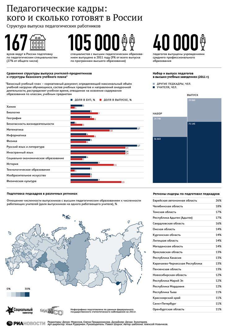 Педагогические кадры: кого и сколько готовят в России | РИА Новости