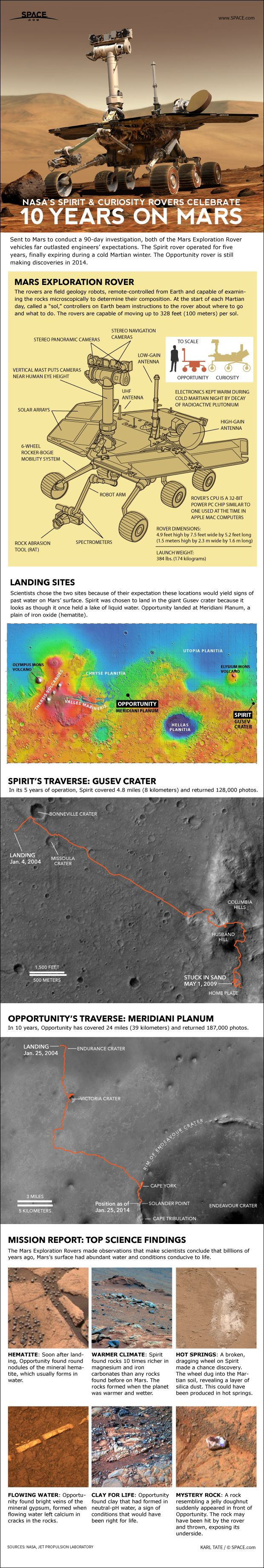 NASA's Opportunity rover marks 10 years of Mars exploration today (Jan. 24), an extraordinary milestone that adds to the robot's growing legend.