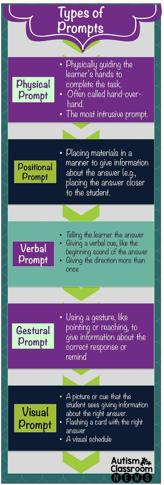 Autism Classroom News5 Main Types of Prompts: An Infographic. For related pins and resources follow https://www.pinterest.com/angelajuvic/autism-special-needs/