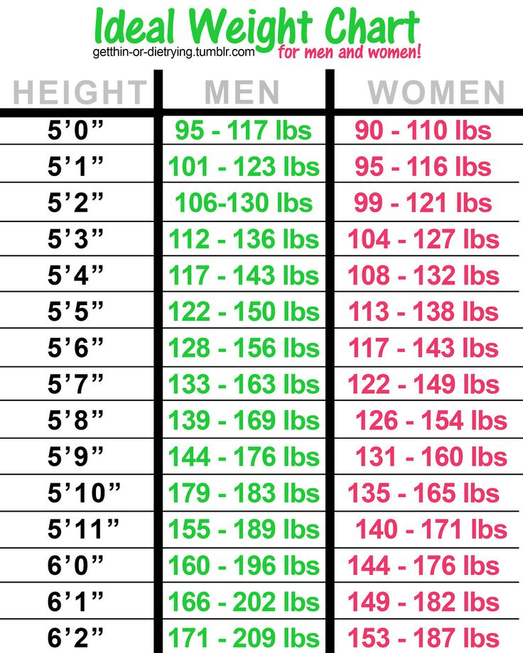 Ideal Weight Chart.