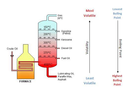 How Does Carbon Hookup Work Gcse