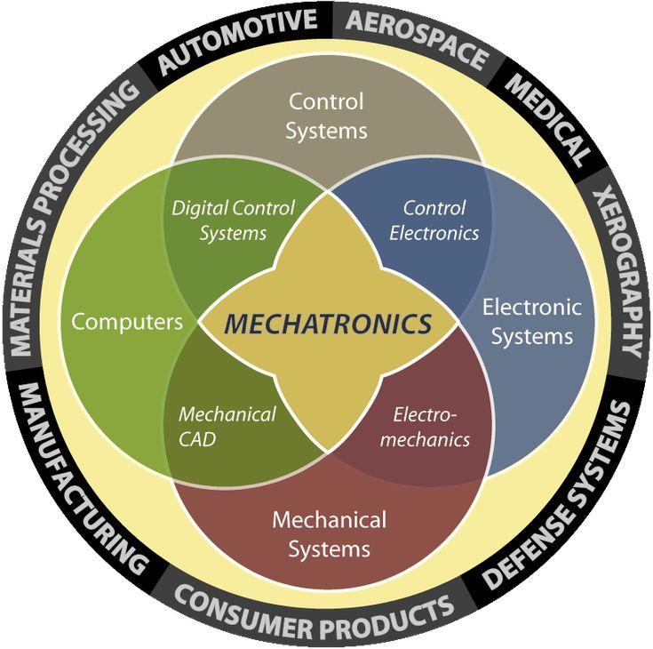 Mechatronics Es complejo y esta lleno de retos