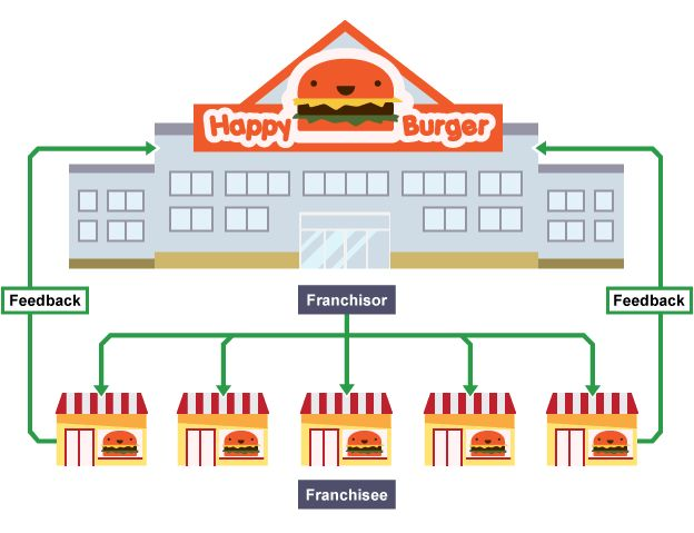 A fast food chain can be a franchised business which is leased by a franchisor to the franchisee to use the same ideas and sell the same products