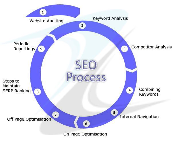 Search engine optimization service There is an increasing mindfulness about Local Search Engine Optimization especially by those having local sales outlets. #searchengineoptimizationservice