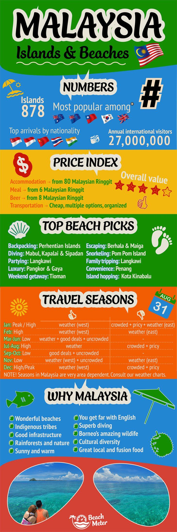 Malaysia and Borneo Travel Infographic with facts, prices, travel season, and unique selling points.
