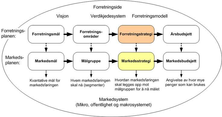 Markedsstrategiens oppgave er å angi hvordan man har tenkt å markedsføre markedtilbudet (produkter og tjenester) for å nå markedmålet.