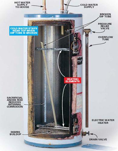 Leaky hot water cylinder repair