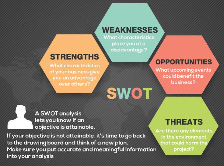 Are your objectives attainable? Figure it out with a SWOT analysis. #business