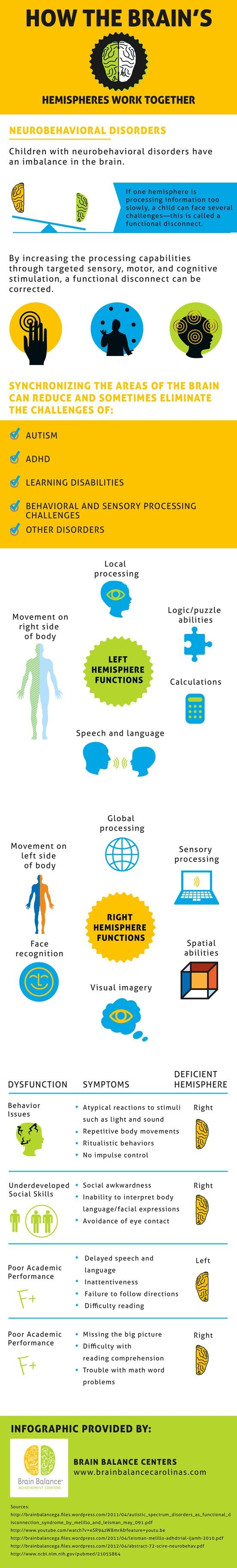 This is an awesome infographic! Explains some of the root causes of ADHD, Autism Spectrum Disorder, Dyslexia and other nuerobehavioral disorders.