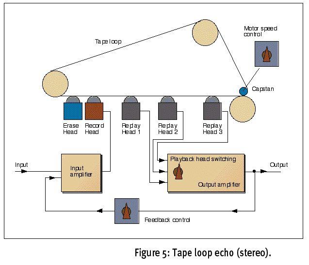 Tape loop/echo block diagram