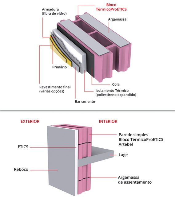 O bloco TérmicoProETICS foi pensado para quando a alvenaria e o isolamento térmico pelo exterior são a opção, garantindo excelentes desempenhos energéticos.