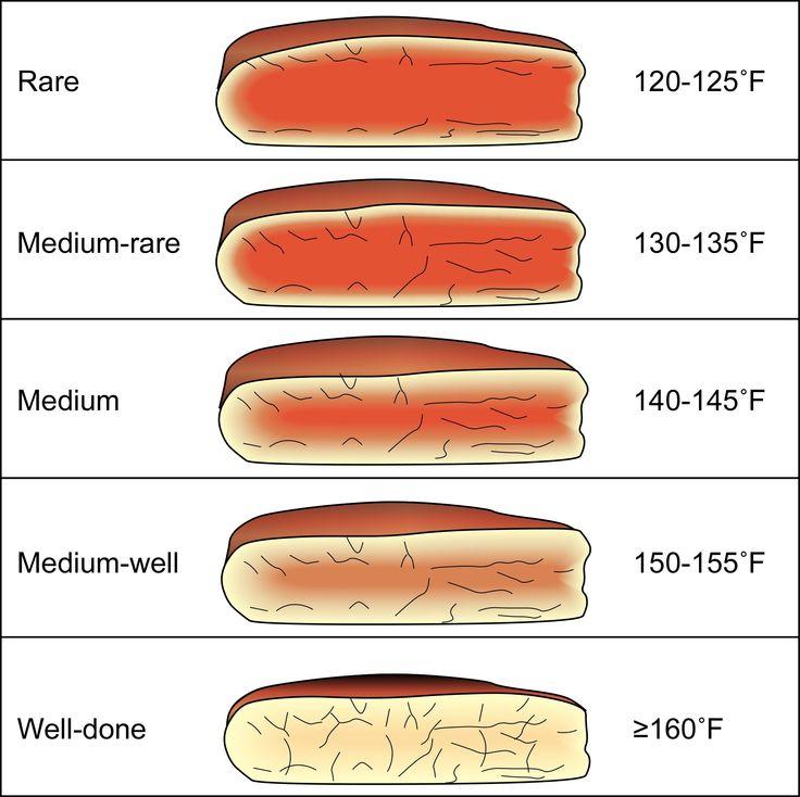 Internal Steak Temperatures