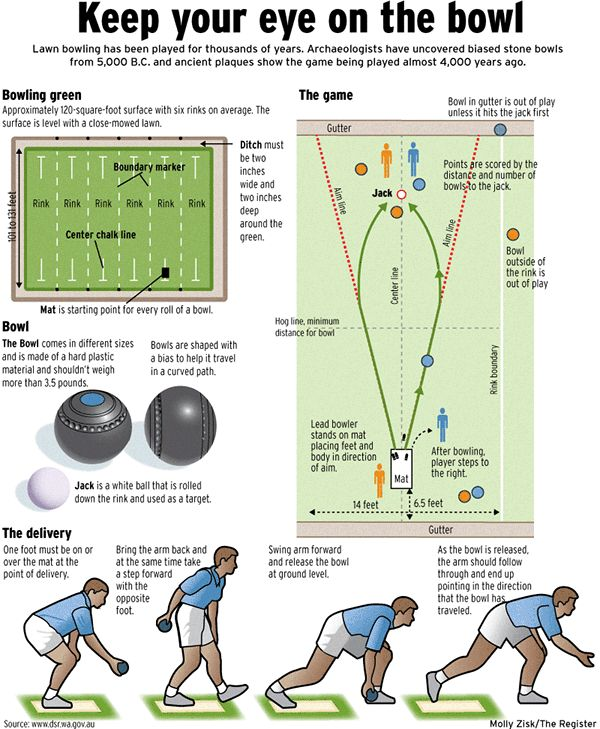 Graphic explains how to play the game of lawn bowling.