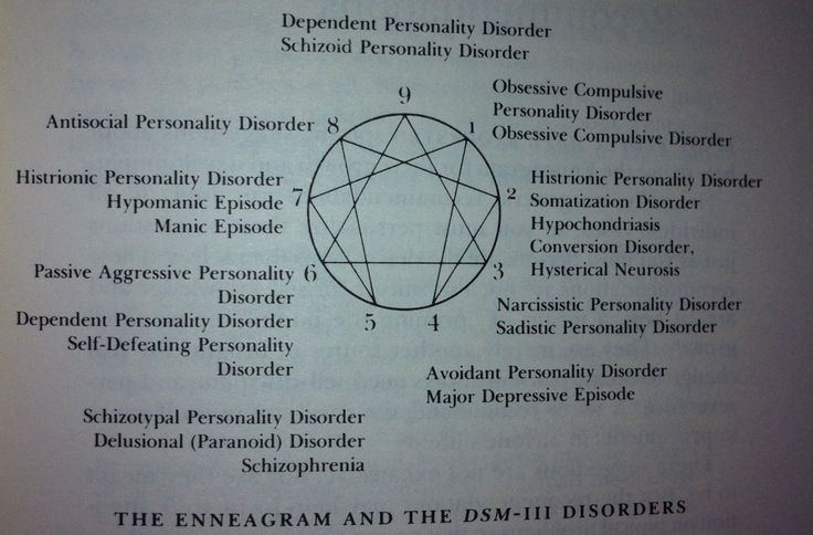 This is a cool chart by Don Riso that describes the most common psychological disorders for each type.