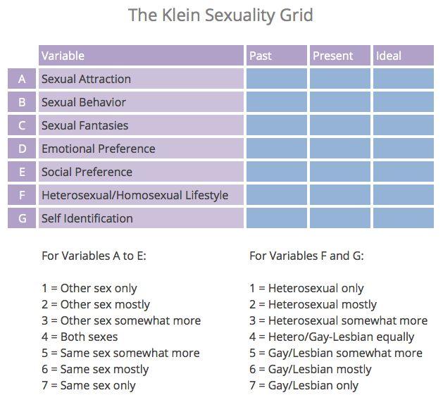 Gay lesbian scale