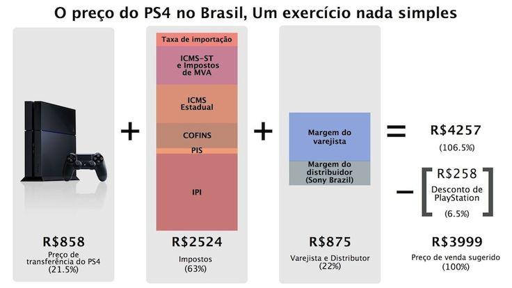 infografico-preco-do-ps4-no-brasil