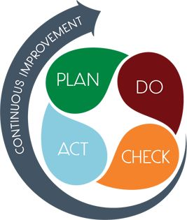 Environmental Management System Plan-Do-Check-Act (PDCA) Cycle