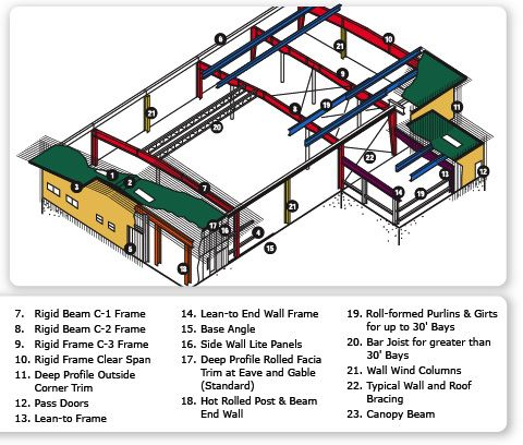 Electrical design for building construction pdf