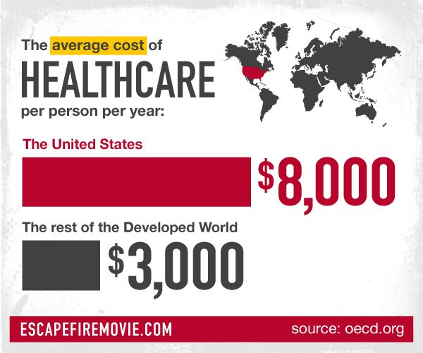 Person Pricing: On Average, American Healthcare Is About $8000 Per Person