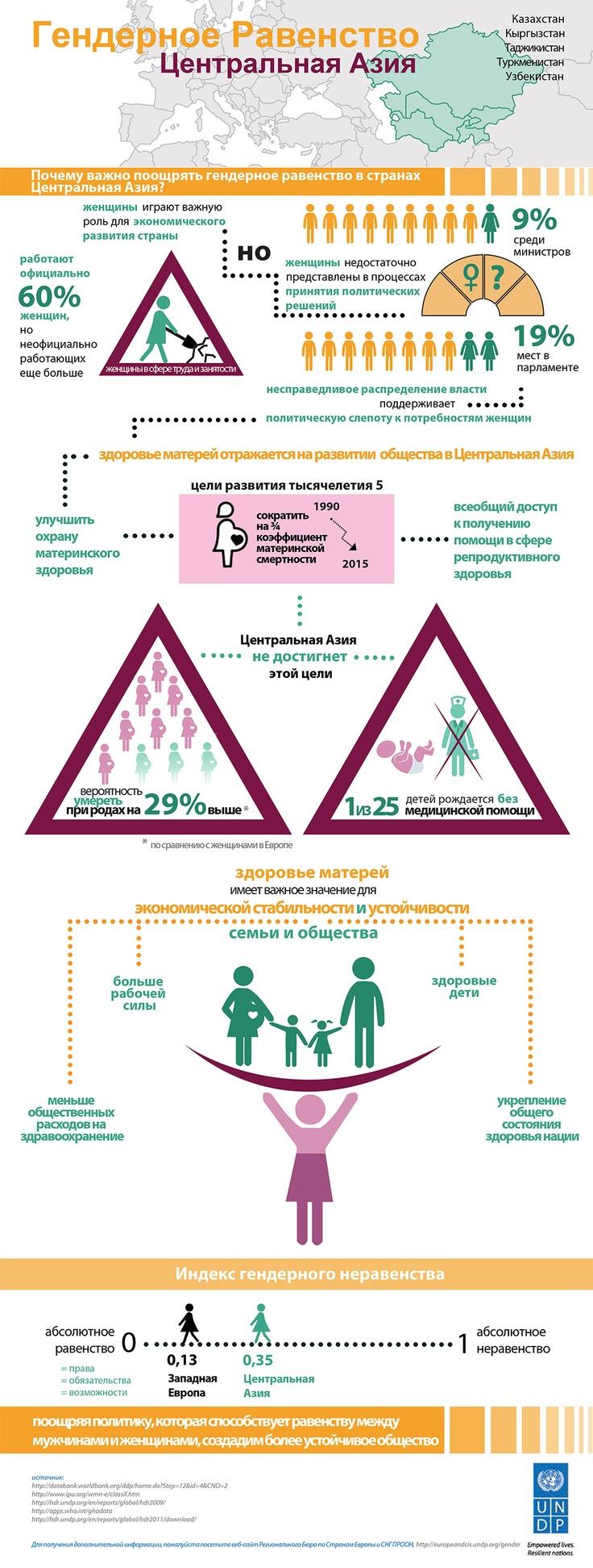 Почему важно поощрять гендерное равенство в странах Средней Азии: Казахстан, Кырг