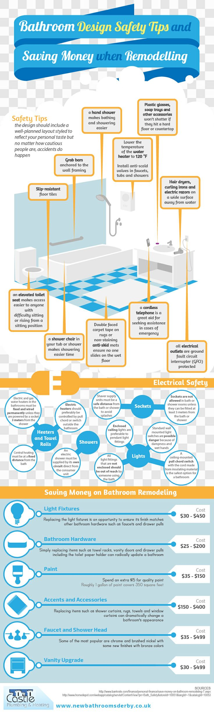 36 Best Visuals Infographics For Home Interiors Images On Circuit Breaker Moreover Ground Fault Interrupter Gfci Bathroom Design Safety Tips And Saving Money When Remodeling