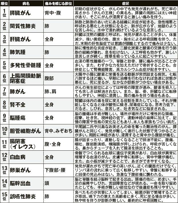 医者が明かす痛い死に方ランキングwww ネタめし.com