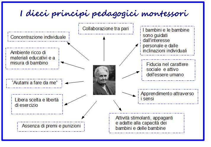 I principi Montessori