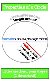 Circle Poster- This is a poster with color that shows the following properties and descriptions of a circle:     Circumference   Diameter   Radius     It also explains that a circle is a 2-dimensional, closed, plane shape.